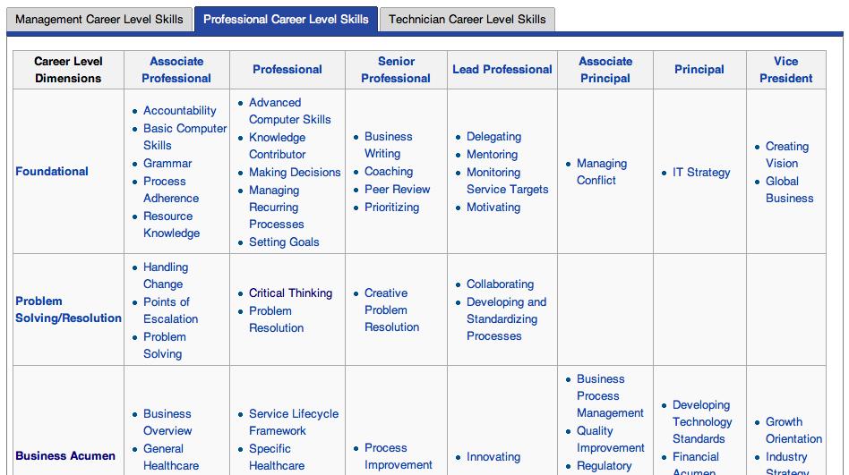 Hierarchy Chris Koerner